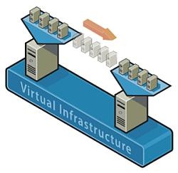 VMWare Infrastructure